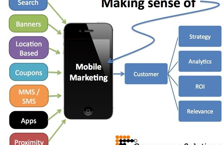 Mobile Advertising Services across Jaipur & All over India